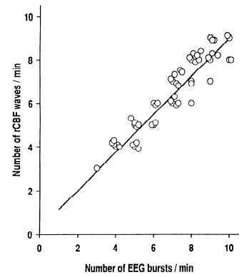Fig. 2A from Golanov et al., 1994