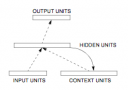 Simple Recurrent Network