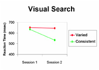 Reaction times for a visual search task illustrating controlled and automatic processing