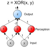 A network that can compute the XOR logic gate